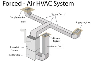 Forced Air Heating Systems In Sussex And Warren Counties
